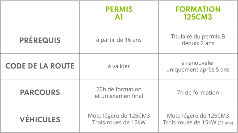 difference formation 125 cm3 et permis a1